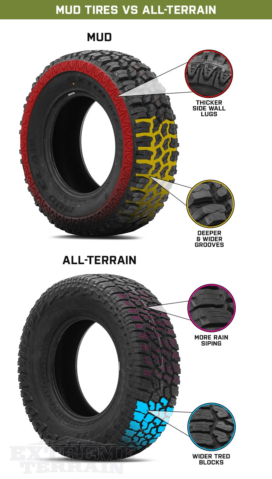 Mud Tire Features vs All-Terrain Tire Features Graphic
