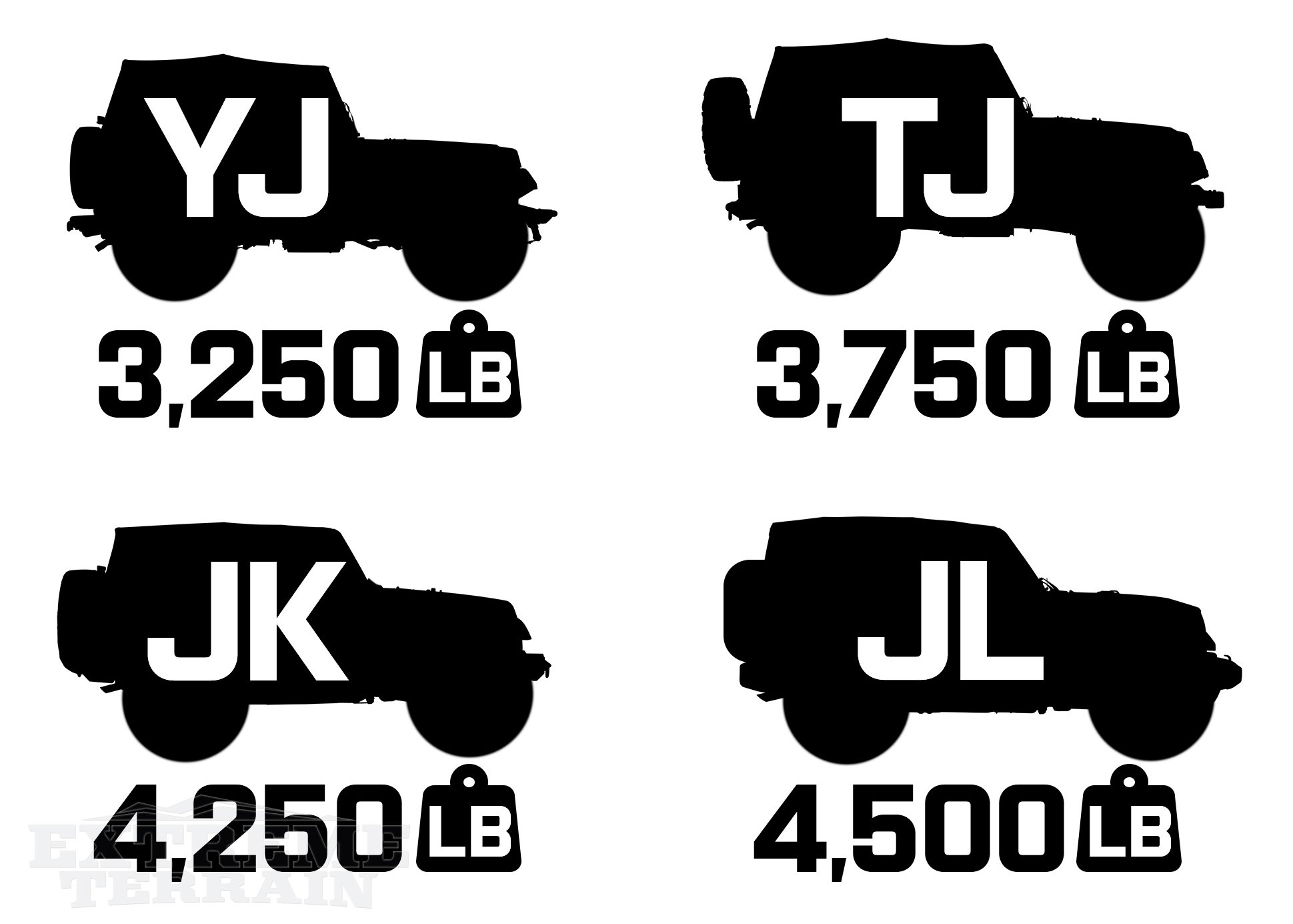 JL, JK, TJ, and YJ Wrangler Curb Weights