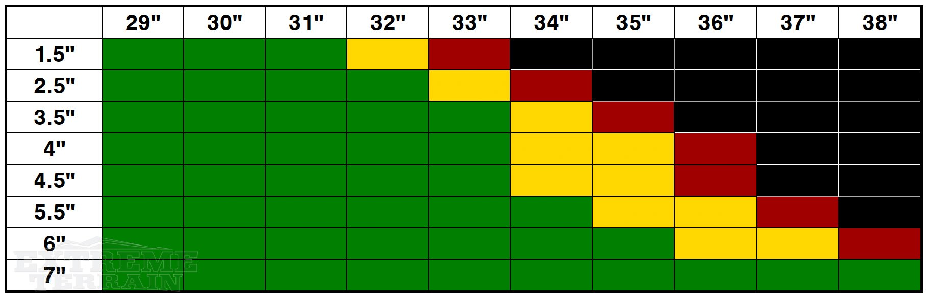 YJ Wrangler Lift Height and Tire Size Compatibility Chart