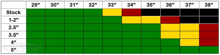 JL Wrangler Non-Rubicon Lift Height and Tire Size Compatibility Chart