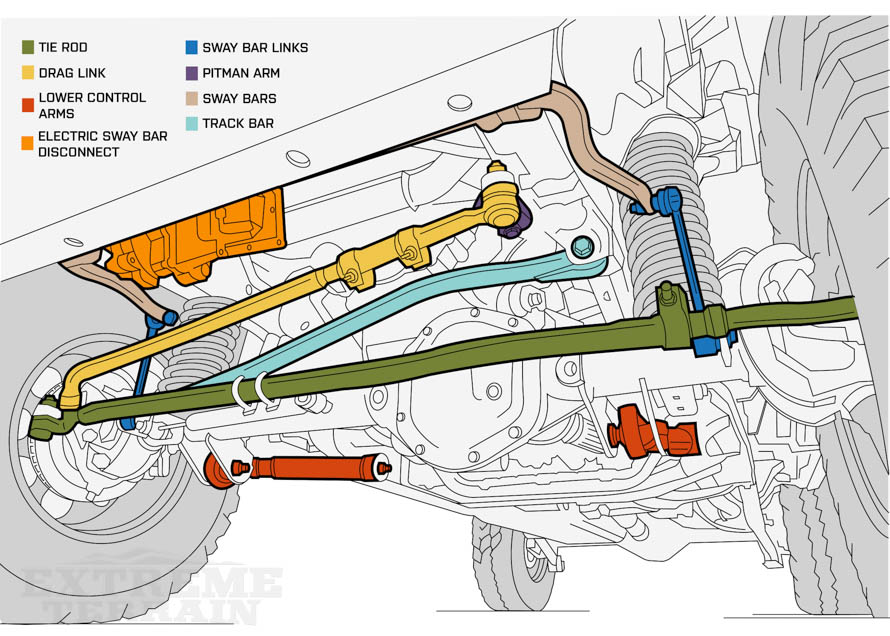 extreme terrain suspension diagram