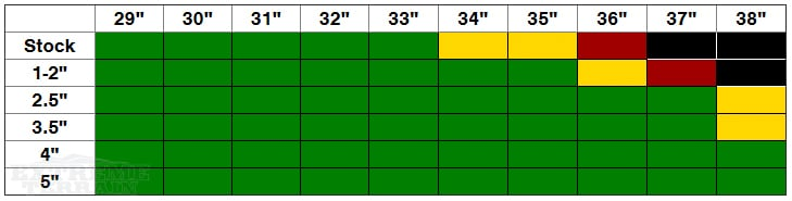 JL Wrangler Rubicon Lift Height and Tire Size Compatibility Chart