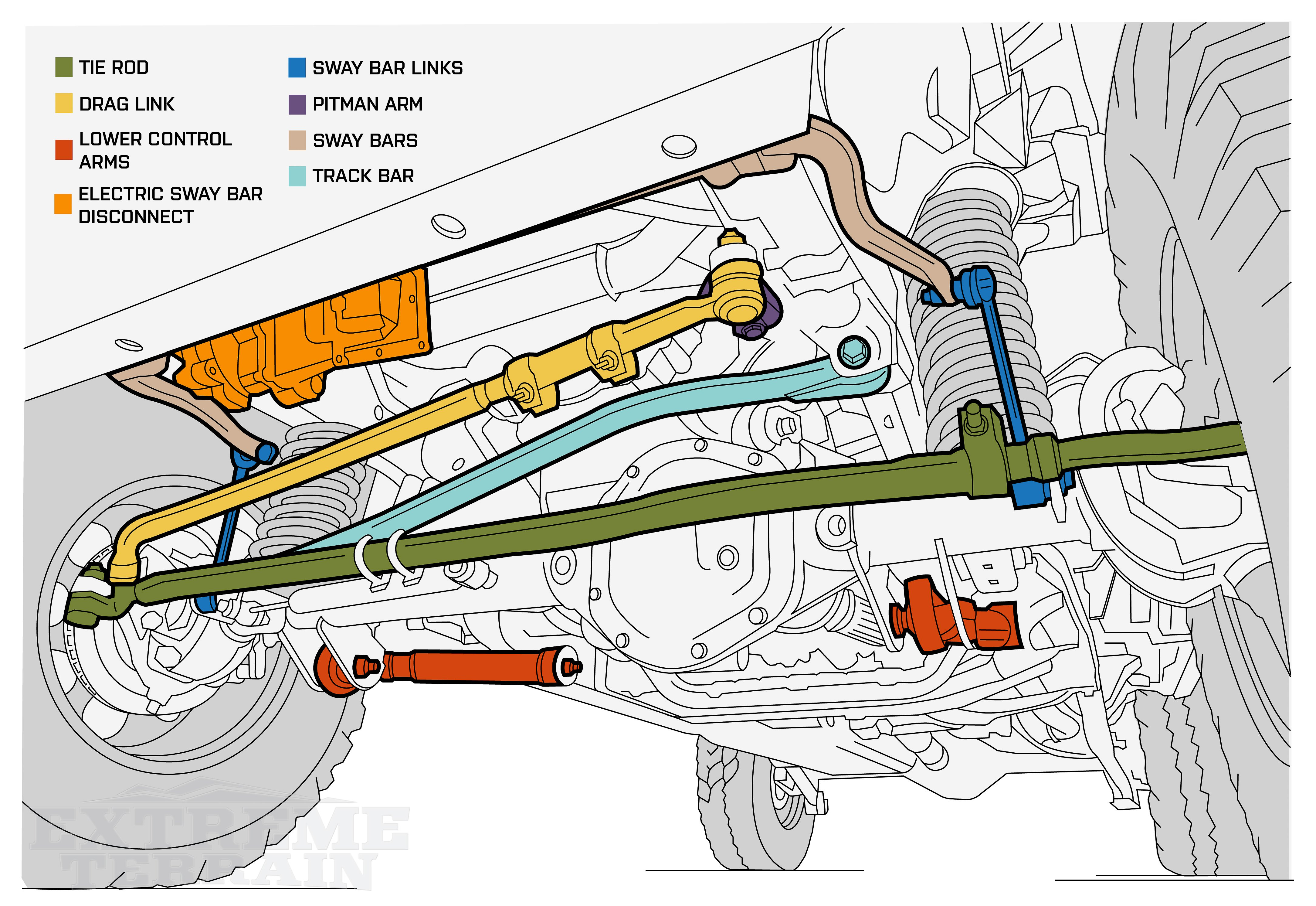 JK Wrangler Front Suspension Diagram with Outlined Parts